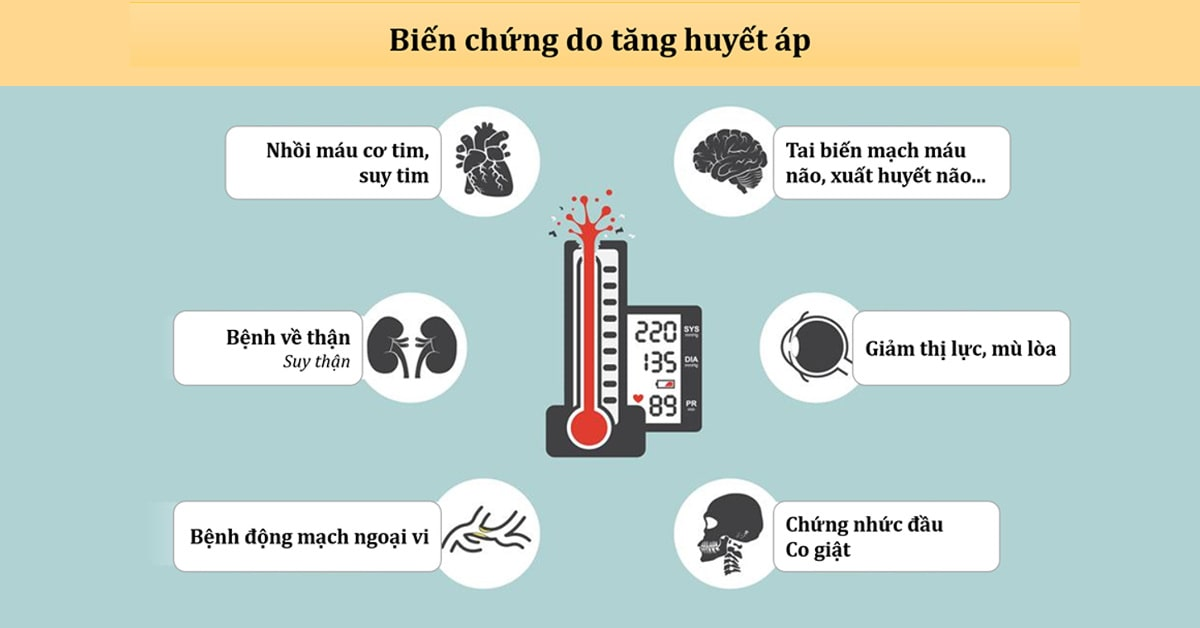 biến chứng của cao huyết áp